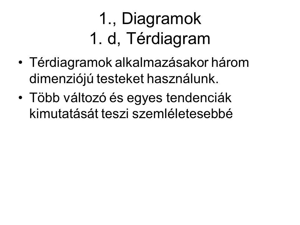 1., Diagramok 1. d, Térdiagram Térdiagramok alkalmazásakor három dimenziójú testeket használunk.