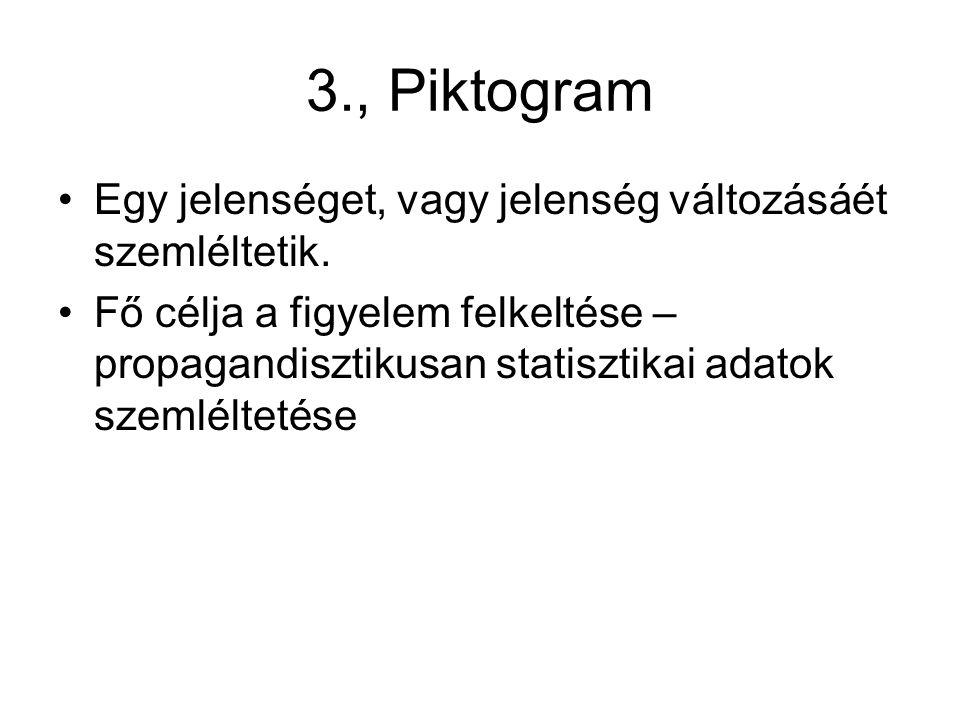 3., Piktogram Egy jelenséget, vagy jelenség változásáét szemléltetik.