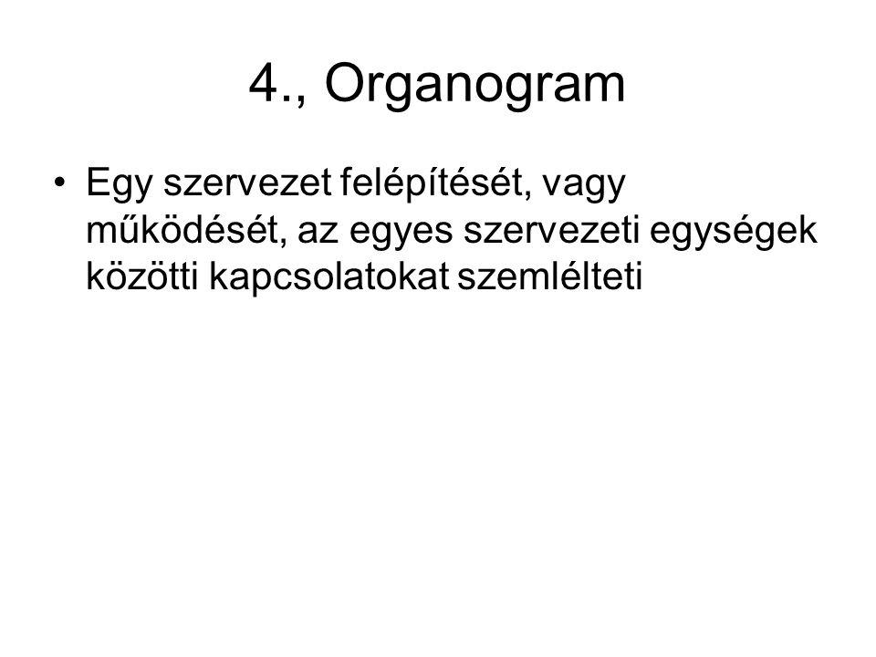 4., Organogram Egy szervezet felépítését, vagy működését, az egyes szervezeti egységek közötti kapcsolatokat szemlélteti