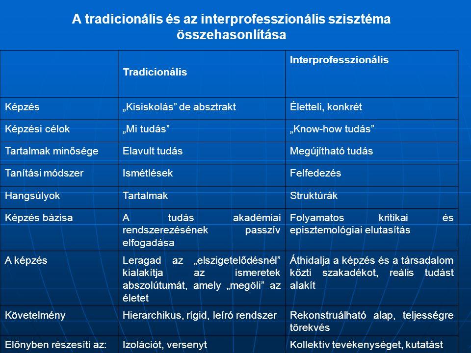 """A tradicionális és az interprofesszionális szisztéma összehasonlítása Tradicionális Interprofesszionális Képzés""""Kisiskolás de absztraktÉletteli, konkrét Képzési célok""""Mi tudás """"Know-how tudás Tartalmak minőségeElavult tudásMegújítható tudás Tanítási módszerIsmétlésekFelfedezés HangsúlyokTartalmakStruktúrák Képzés bázisaA tudás akadémiai rendszerezésének passzív elfogadása Folyamatos kritikai és episztemológiai elutasítás A képzésLeragad az """"elszigetelődésnél kialakítja az ismeretek abszolútumát, amely """"megöli az életet Áthidalja a képzés és a társadalom közti szakadékot, reális tudást alakít KövetelményHierarchikus, rígid, leíró rendszerRekonstruálható alap, teljességre törekvés Előnyben részesíti az:Izolációt, versenytKollektív tevékenységet, kutatást"""