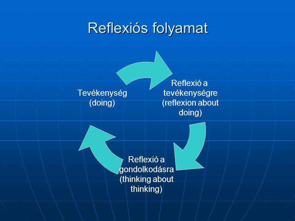 Reflexiós folyamat Reflexió a tevékenységre (reflexion about doing) Reflexió a gondolkodásra (thinking about thinking) Tevékenység (doing)