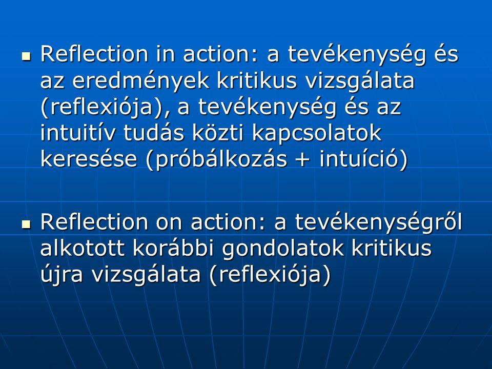 Reflection in action: a tevékenység és az eredmények kritikus vizsgálata (reflexiója), a tevékenység és az intuitív tudás közti kapcsolatok keresése (próbálkozás + intuíció) Reflection in action: a tevékenység és az eredmények kritikus vizsgálata (reflexiója), a tevékenység és az intuitív tudás közti kapcsolatok keresése (próbálkozás + intuíció) Reflection on action: a tevékenységről alkotott korábbi gondolatok kritikus újra vizsgálata (reflexiója) Reflection on action: a tevékenységről alkotott korábbi gondolatok kritikus újra vizsgálata (reflexiója)