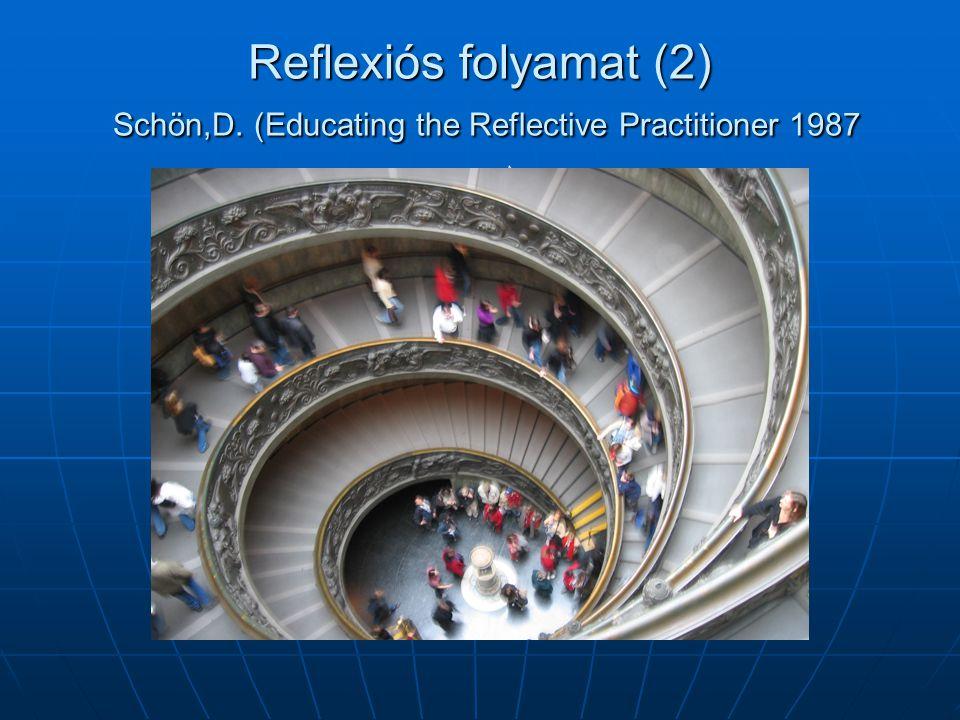 Reflexiós folyamat (2) Schön,D. (Educating the Reflective Practitioner 1987 Reflexió a tevékenységre (reflexion about doing) Reflexió a gondolkodásra