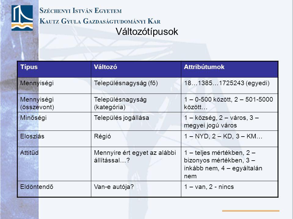 Változótípusok TípusVáltozóAttribútumok MennyiségiTelepülésnagyság (fő)18…1385…1725243 (egyedi) Mennyiségi (összevont) Településnagyság (kategória) 1