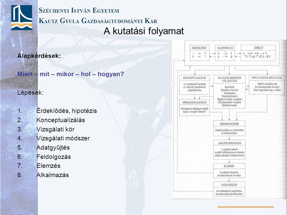 A kutatási folyamat Alapkérdések: Miért – mit – mikor – hol – hogyan? Lépések: 1.Érdeklődés, hipotézis 2.Konceptualizálás 3.Vizsgálati kör 4.Vizsgálat