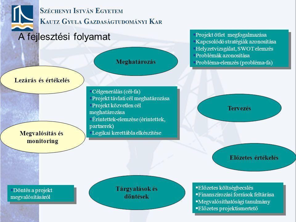A fejlesztési folyamat Meghatározás Lezárás és értékelés Megvalósítás és monitoring Tervezés Előzetes értékelés Tárgyalások és döntések  Projekt ötle