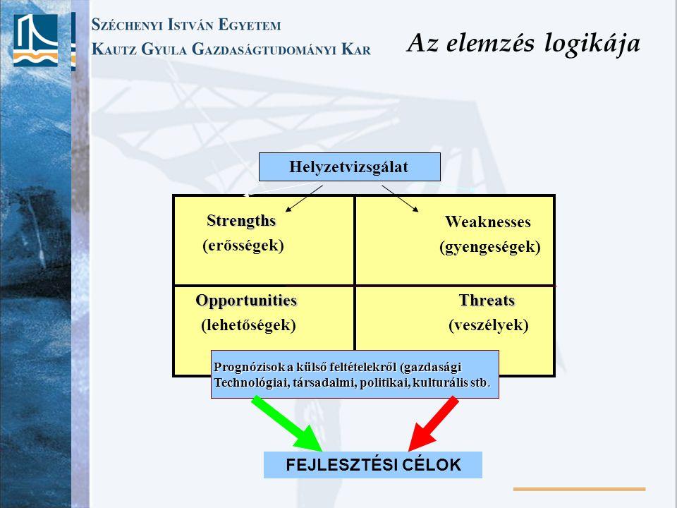 Az elemzés logikája Strengths (erősségek) Weaknesses (gyengeségek) Opportunities (lehetőségek)Threats (veszélyek) Prognózisok a külső feltételekről (g