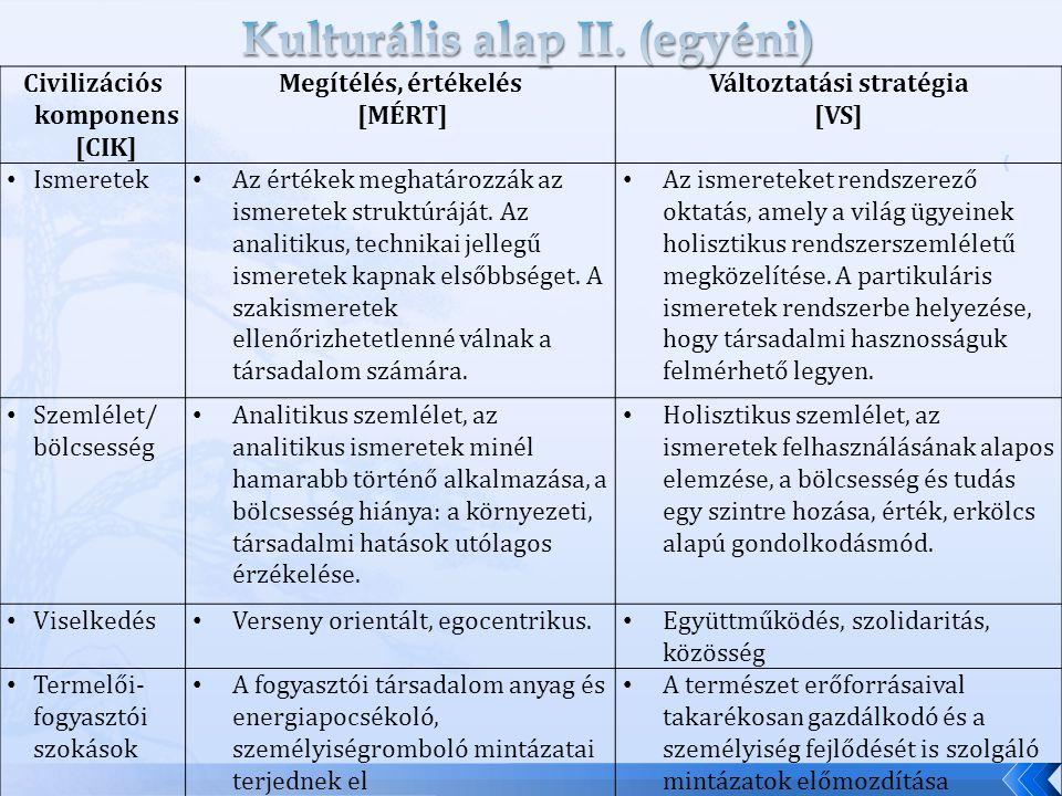 Civilizációs komponens [CIK] Megítélés, értékelés [MÉRT] Változtatási stratégia [VS] Ismeretek Az értékek meghatározzák az ismeretek struktúráját.