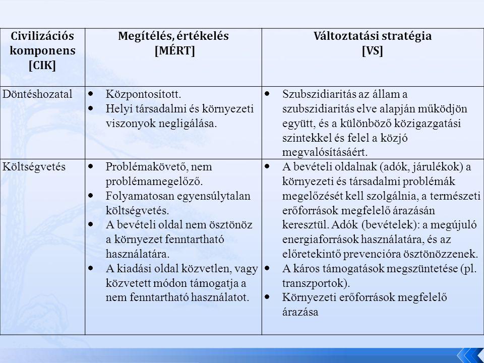 Civilizációs komponens [CIK] Megítélés, értékelés [MÉRT] Változtatási stratégia [VS] Döntéshozatal  Központosított.
