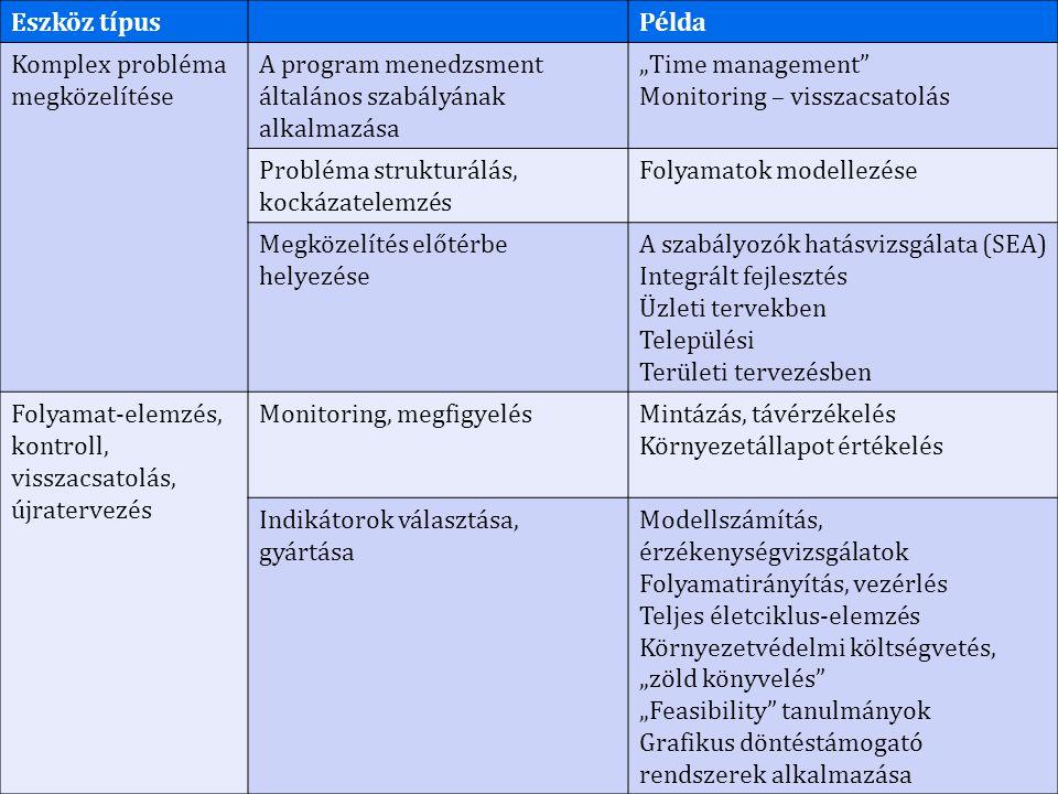 """Eszköz típusPélda Komplex probléma megközelítése A program menedzsment általános szabályának alkalmazása """"Time management Monitoring – visszacsatolás Probléma strukturálás, kockázatelemzés Folyamatok modellezése Megközelítés előtérbe helyezése A szabályozók hatásvizsgálata (SEA) Integrált fejlesztés Üzleti tervekben Települési Területi tervezésben Folyamat-elemzés, kontroll, visszacsatolás, újratervezés Monitoring, megfigyelésMintázás, távérzékelés Környezetállapot értékelés Indikátorok választása, gyártása Modellszámítás, érzékenységvizsgálatok Folyamatirányítás, vezérlés Teljes életciklus-elemzés Környezetvédelmi költségvetés, """"zöld könyvelés """"Feasibility tanulmányok Grafikus döntéstámogató rendszerek alkalmazása"""
