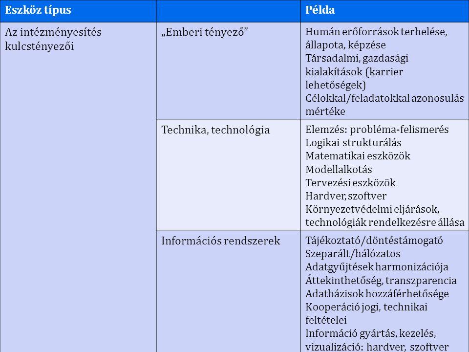 """Eszköz típusPélda Az intézményesítés kulcstényezői """"Emberi tényező Humán erőforrások terhelése, állapota, képzése Társadalmi, gazdasági kialakítások (karrier lehetőségek) Célokkal/feladatokkal azonosulás mértéke Technika, technológia Elemzés: probléma-felismerés Logikai strukturálás Matematikai eszközök Modellalkotás Tervezési eszközök Hardver, szoftver Környezetvédelmi eljárások, technológiák rendelkezésre állása Információs rendszerek Tájékoztató/döntéstámogató Szeparált/hálózatos Adatgyűjtések harmonizációja Áttekinthetőség, transzparencia Adatbázisok hozzáférhetősége Kooperáció jogi, technikai feltételei Információ gyártás, kezelés, vizualizáció: hardver, szoftver"""