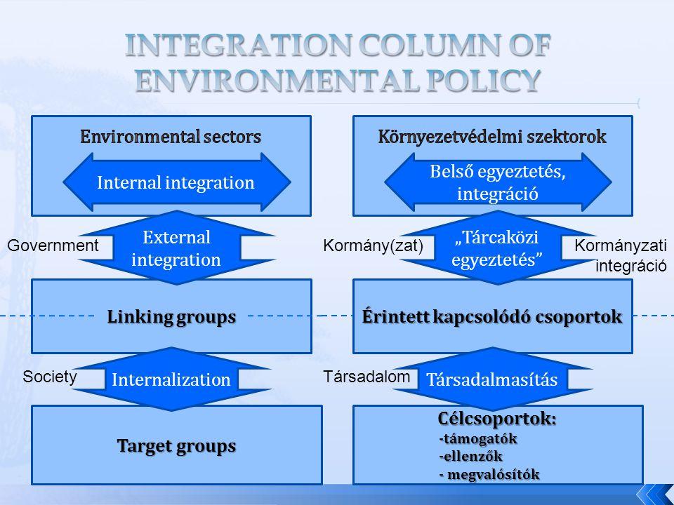 """Linking groups Target groups Internal integration Internalization External integration Government Society Érintett kapcsolódó csoportok Célcsoportok:-támogatók-ellenzők - megvalósítók Belső egyeztetés, integráció Társadalmasítás """"Tárcaközi egyeztetés Kormány(zat) Társadalom Kormányzati integráció"""