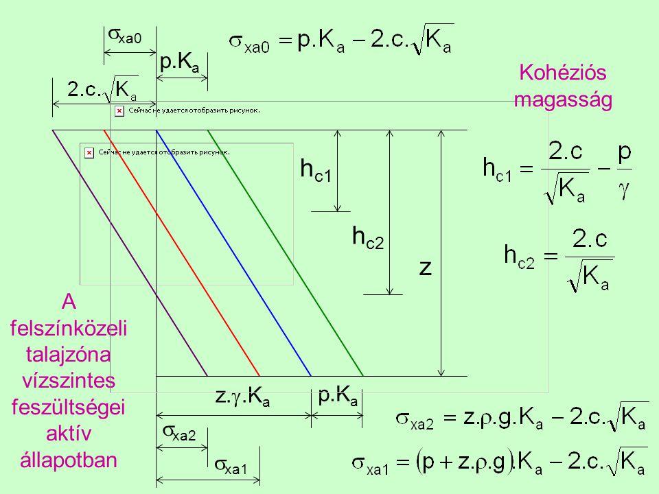 A felszínközeli talajzóna vízszintes feszültségei aktív állapotban z h c2 h c1 p.K a  xa0 p.K a z. .K a  xa1  xa2 Kohéziós magasság