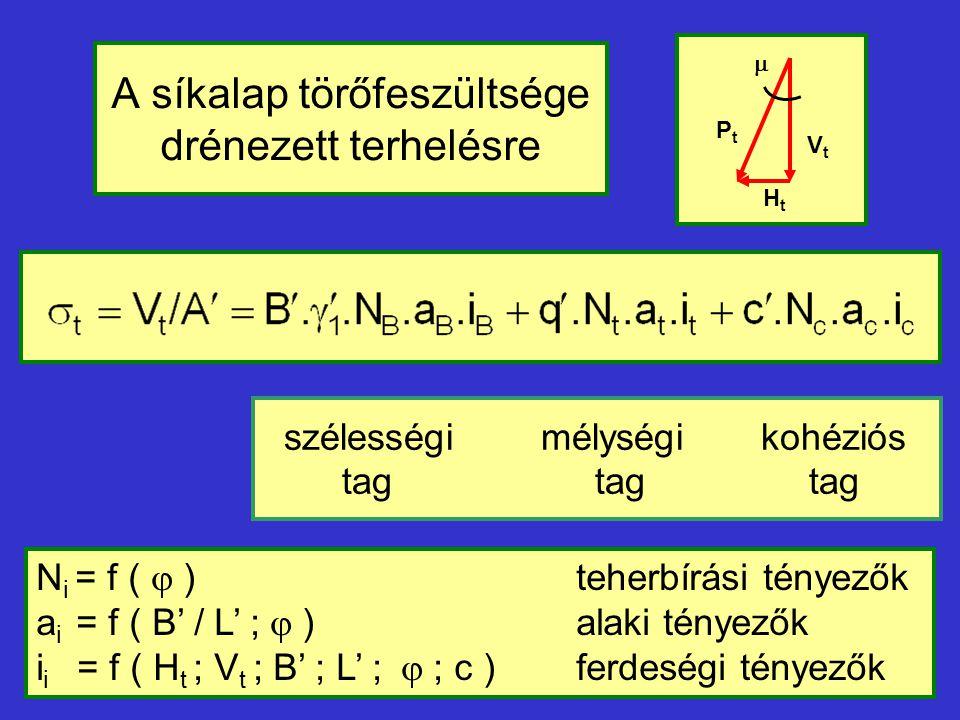 A síkalap törőfeszültsége drénezett terhelésre szélességi mélységi kohéziós tag tag tag N i = f (  ) teherbírási tényezők a i = f ( B' / L' ;  ) ala