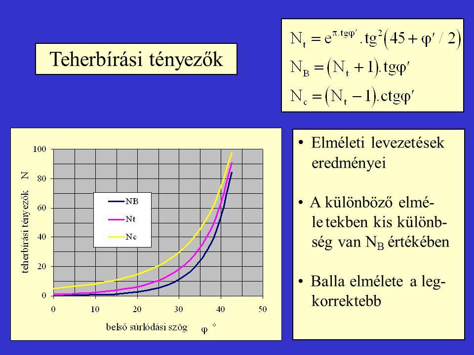 Teherbírási tényezők Elméleti levezetések eredményei A különböző elmé- letekben kis különb- ség van N B értékében Balla elmélete a leg- korrektebb