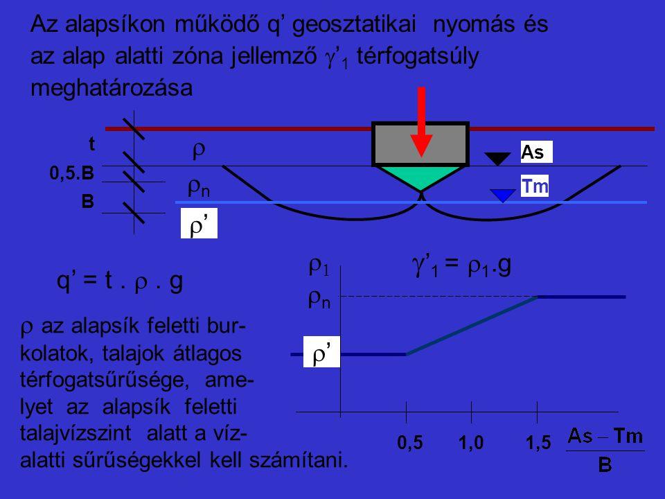  az alapsík feletti bur- kolatok, talajok átlagos térfogatsűrűsége, ame- lyet az alapsík feletti talajvízszint alatt a víz- alatti sűrűségekkel kell