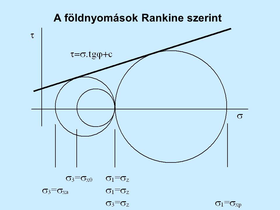 A földnyomások Rankine szerint