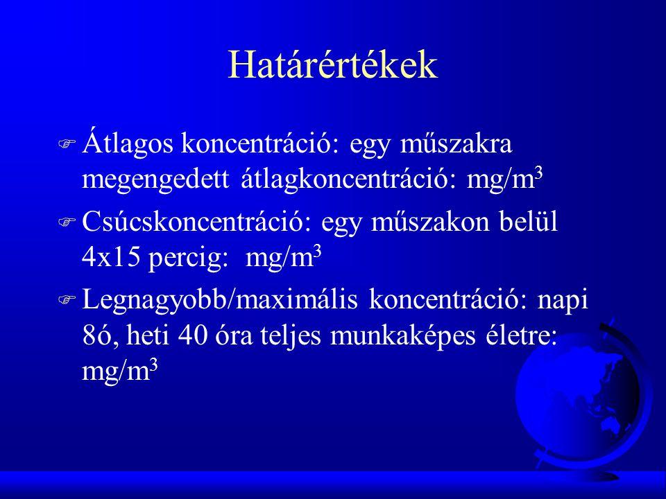 Határértékek F Átlagos koncentráció: egy műszakra megengedett átlagkoncentráció: mg/m 3 F Csúcskoncentráció: egy műszakon belül 4x15 percig: mg/m 3 F Legnagyobb/maximális koncentráció: napi 8ó, heti 40 óra teljes munkaképes életre: mg/m 3
