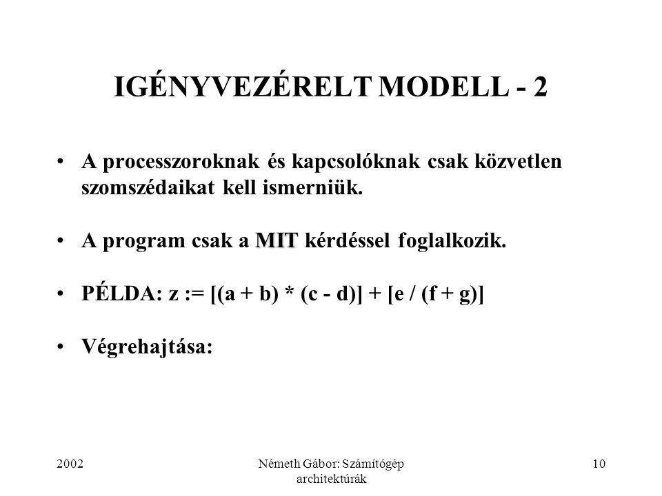 2002Németh Gábor: Számítógép architektúrák 10 IGÉNYVEZÉRELT MODELL - 2 A processzoroknak és kapcsolóknak csak közvetlen szomszédaikat kell ismerniük.