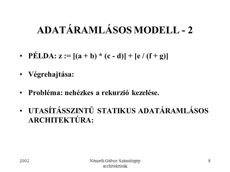 2002Németh Gábor: Számítógép architektúrák 8 ADATÁRAMLÁSOS MODELL - 2 PÉLDA: z := [(a + b) * (c - d)] + [e / (f + g)] Végrehajtása: Probléma: nehézkes