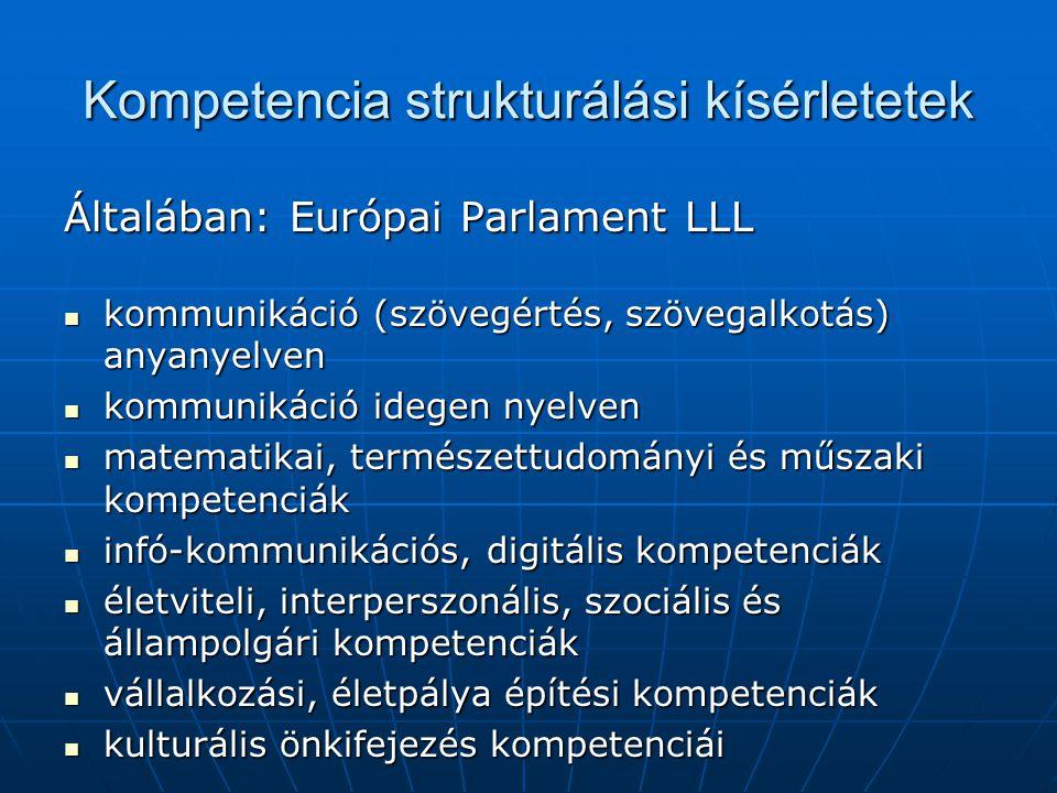 Kompetencia strukturálási kísérletetek Általában: Európai Parlament LLL kommunikáció (szövegértés, szövegalkotás) anyanyelven kommunikáció (szövegérté
