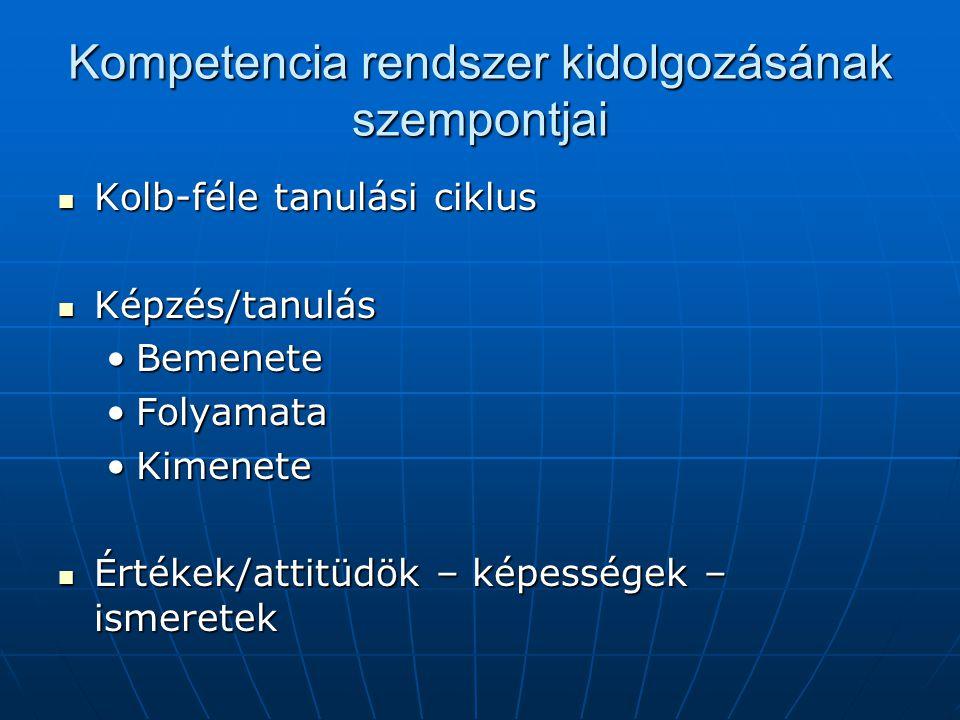 Kompetencia rendszer kidolgozásának szempontjai Kolb-féle tanulási ciklus Kolb-féle tanulási ciklus Képzés/tanulás Képzés/tanulás BemeneteBemenete FolyamataFolyamata KimeneteKimenete Értékek/attitüdök – képességek – ismeretek Értékek/attitüdök – képességek – ismeretek