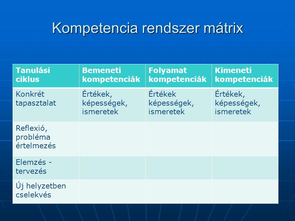 Kompetencia rendszer mátrix Tanulási ciklus Bemeneti kompetenciák Folyamat kompetenciák Kimeneti kompetenciák Konkrét tapasztalat Értékek, képességek, ismeretek Értékek képességek, ismeretek Értékek, képességek, ismeretek Reflexió, probléma értelmezés Elemzés - tervezés Új helyzetben cselekvés