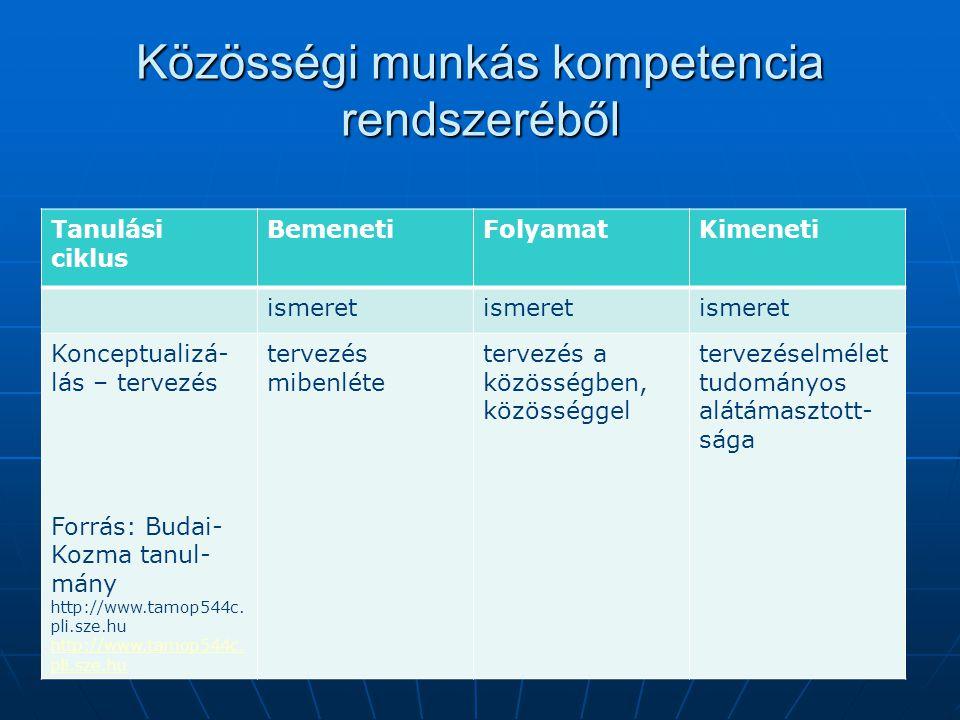 Közösségi munkás kompetencia rendszeréből Tanulási ciklus BemenetiFolyamatKimeneti ismeret Konceptualizá- lás – tervezés Forrás: Budai- Kozma tanul- m