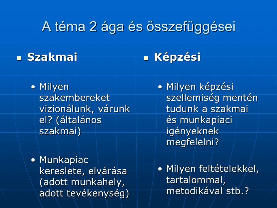 Kompetencia strukturálási kísérletetek Általában: Európai Parlament LLL kommunikáció (szövegértés, szövegalkotás) anyanyelven kommunikáció (szövegértés, szövegalkotás) anyanyelven kommunikáció idegen nyelven kommunikáció idegen nyelven matematikai, természettudományi és műszaki kompetenciák matematikai, természettudományi és műszaki kompetenciák infó-kommunikációs, digitális kompetenciák infó-kommunikációs, digitális kompetenciák életviteli, interperszonális, szociális és állampolgári kompetenciák életviteli, interperszonális, szociális és állampolgári kompetenciák vállalkozási, életpálya építési kompetenciák vállalkozási, életpálya építési kompetenciák kulturális önkifejezés kompetenciái kulturális önkifejezés kompetenciái