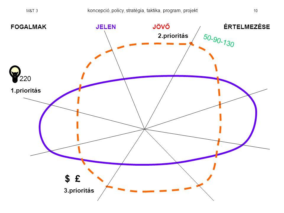 M&T 3 koncepció, policy, stratégia, taktika, program, projekt 10 FOGALMAKJELENJÖVŐ ÉRTELMEZÉSE 2.prioritás 1.prioritás 3.prioritás 220 $ £ 50-90-130