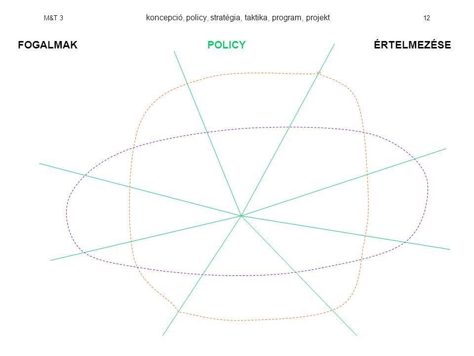M&T 3 koncepció, policy, stratégia, taktika, program, projekt 12 FOGALMAKPOLICY ÉRTELMEZÉSE