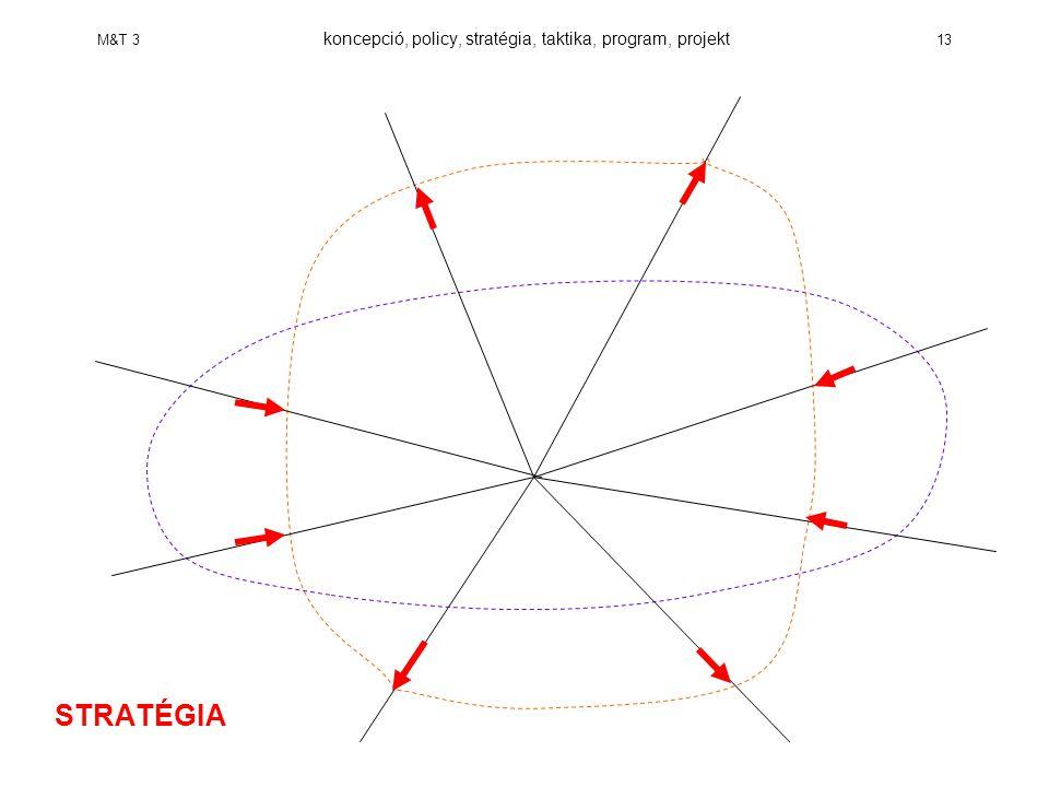 M&T 3 koncepció, policy, stratégia, taktika, program, projekt 13 STRATÉGIA