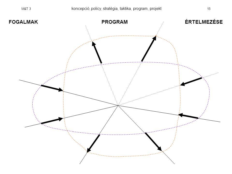 M&T 3 koncepció, policy, stratégia, taktika, program, projekt 15 FOGALMAKPROGRAM ÉRTELMEZÉSE