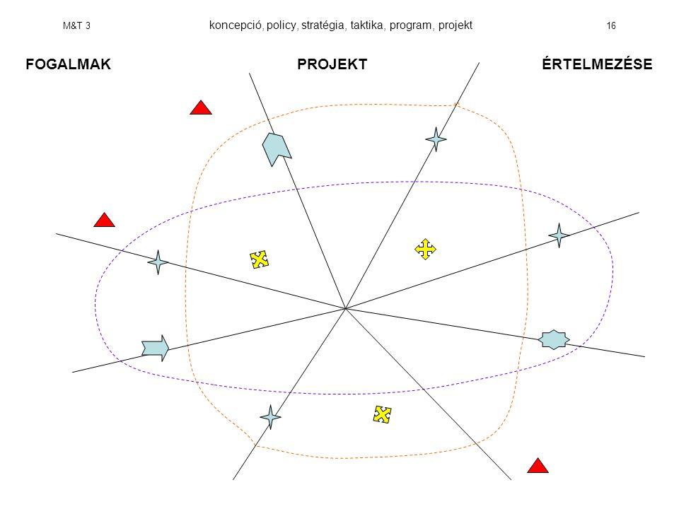 M&T 3 koncepció, policy, stratégia, taktika, program, projekt 16 FOGALMAKPROJEKT ÉRTELMEZÉSE