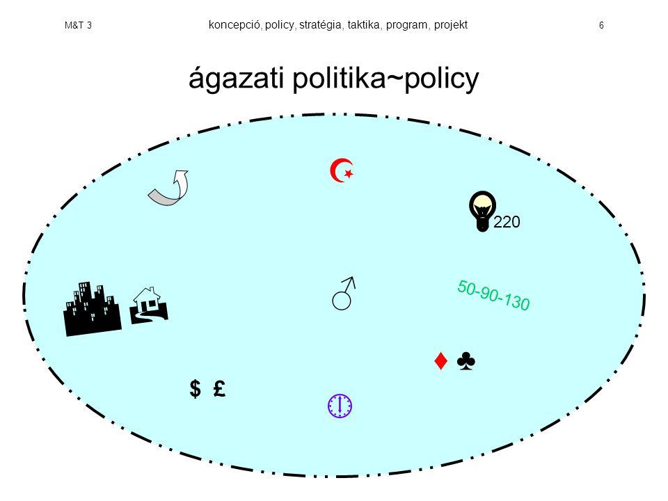 M&T 3 koncepció, policy, stratégia, taktika, program, projekt 17 deficitek, konfliktusforrások hajszoltság becsvágy üres konszenzushalmaz rövidtávú optimálás szakszerűtlen közigazgatás