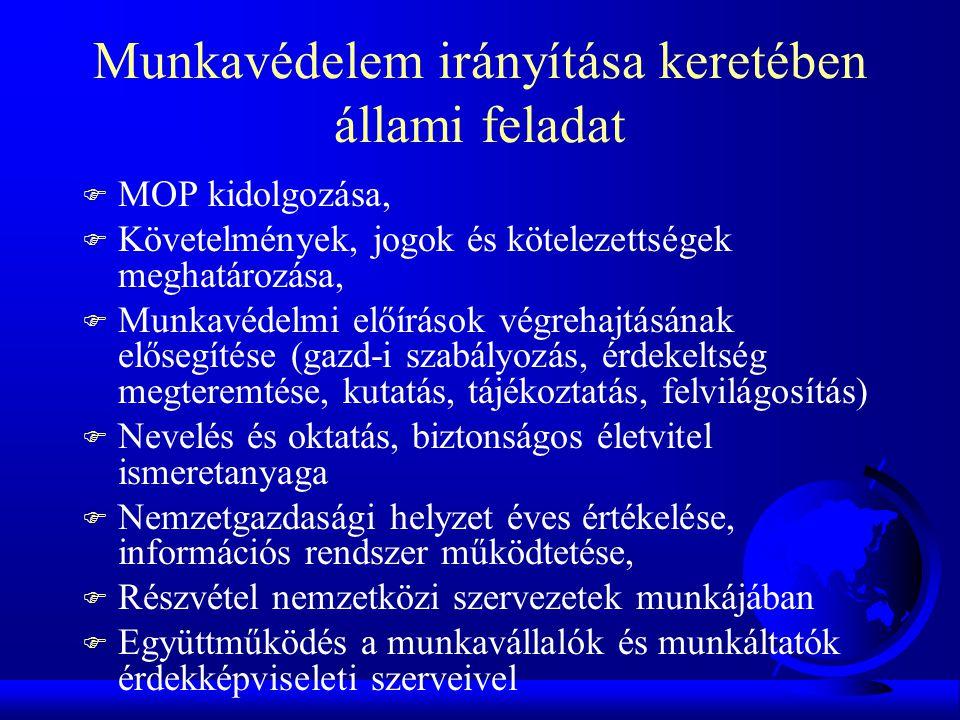 Munkavédelem irányítása keretében állami feladat F MOP kidolgozása, F Követelmények, jogok és kötelezettségek meghatározása, F Munkavédelmi előírások