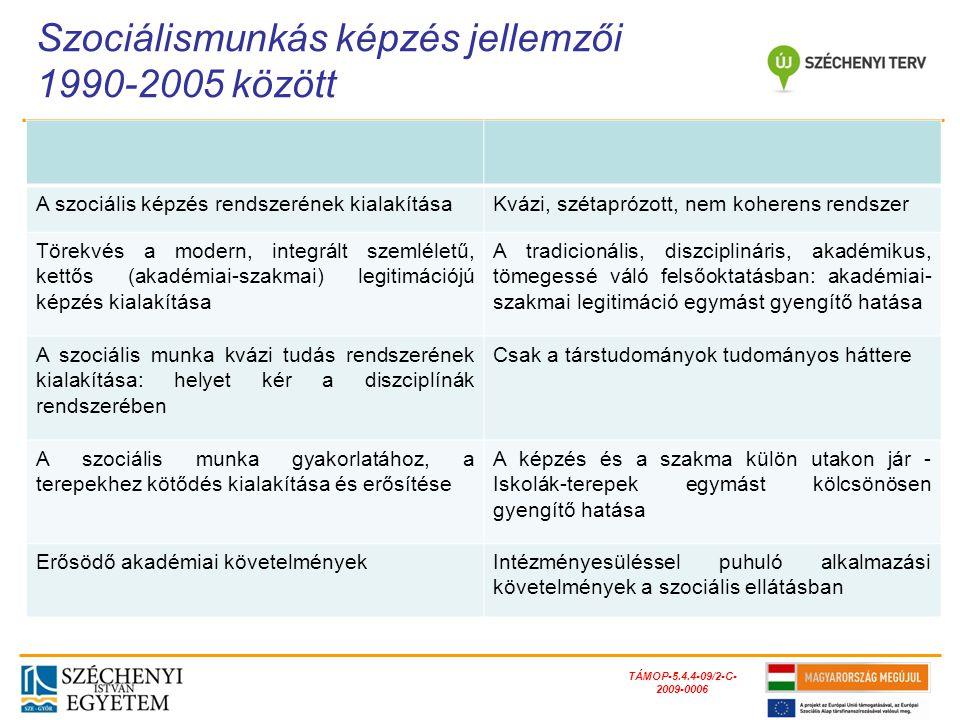 """TÁMOP-5.4.4-09/2-C- 2009-0006 Bologna Nyilatkozat és Képzési Rendszer Hangsúly: a régi és az új keretek egymáshoz illesztése, hogy ne csorbuljanak a képzési tartalmak, változatlan metodikával IFSW és IASSW: Globális AlapelvekHangsúlytalan maradt Szakképzés reformja: modularitás, átjárhatóság Felsőfokkal való összhang hiánya (fsz-ek) Új MA szakok létesülése, beindításaInformális (rejtett) vita létjogosultságáról, általános – speciális jellegéről Szakirányú továbbképzések iniciálása és beindítása (IP és tereptanárképző kurzusaink) felsőfokú képzési piac bővülése Továbbképző és szakvizsga rendszer """"belesímulása és kvázi elfogadása Mára elfogyott a forrás Szociális szolgáltatások újra és újra szabályozása – sztenderdizáció, integrációk Szakmai értékek csorbulása, eliminálódása Szociális munka tárgyú kutatások elindulásaKutatások nem támasztják alá a szakmát TÁMOP képzésfejlesztő projektek (Útitársak)Kiírási és indulási megkésettség, túlbürokratizáltság Szociálismunkás-képzés jellemzői 2005-től"""
