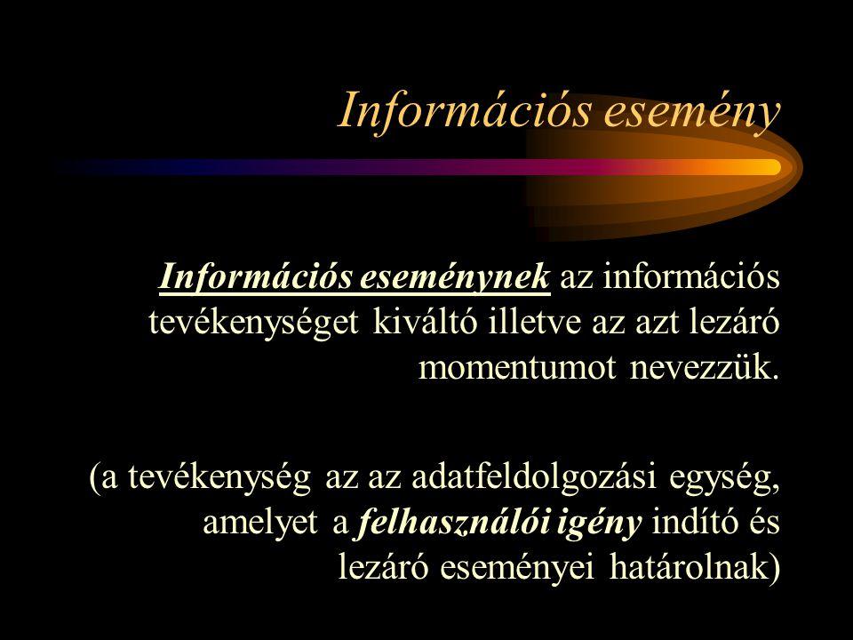 Információs esemény Információs eseménynek az információs tevékenységet kiváltó illetve az azt lezáró momentumot nevezzük.