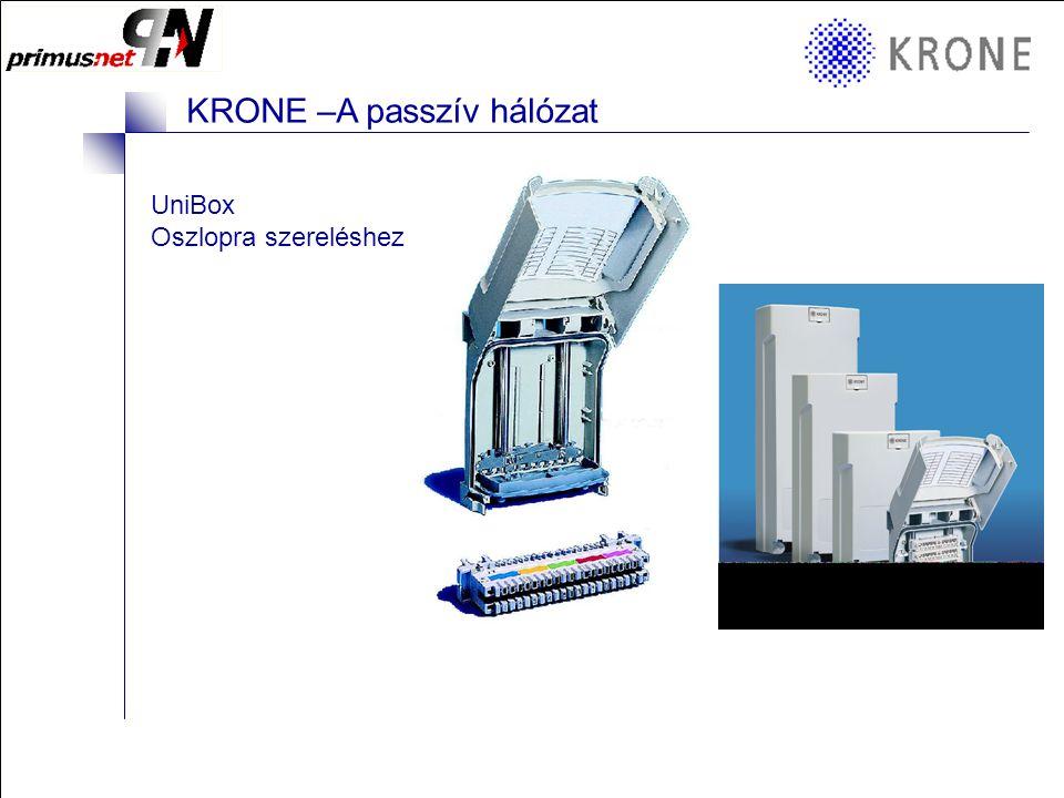 KRONE 3/98 Folie 9 KRONE –A passzív hálózat Beltéri zárt rendezők
