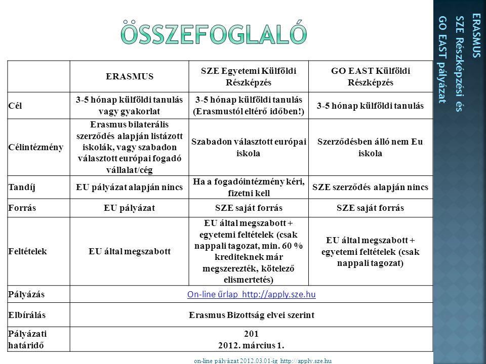 on-line pályázat 2012.03.01-ig http://apply.sze.hu ERASMUS SZE Egyetemi Külföldi Részképzés GO EAST Külföldi Részképzés Cél 3-5 hónap külföldi tanulás vagy gyakorlat 3-5 hónap külföldi tanulás (Erasmustól eltérő időben!) 3-5 hónap külföldi tanulás Célintézmény Erasmus bilaterális szerződés alapján listázott iskolák, vagy szabadon választott európai fogadó vállalat/cég Szabadon választott európai iskola Szerződésben álló nem Eu iskola TandíjEU pályázat alapján nincs Ha a fogadóintézmény kéri, fizetni kell SZE szerződés alapján nincs ForrásEU pályázatSZE saját forrás FeltételekEU által megszabott EU által megszabott + egyetemi feltételek (csak nappali tagozat, min.