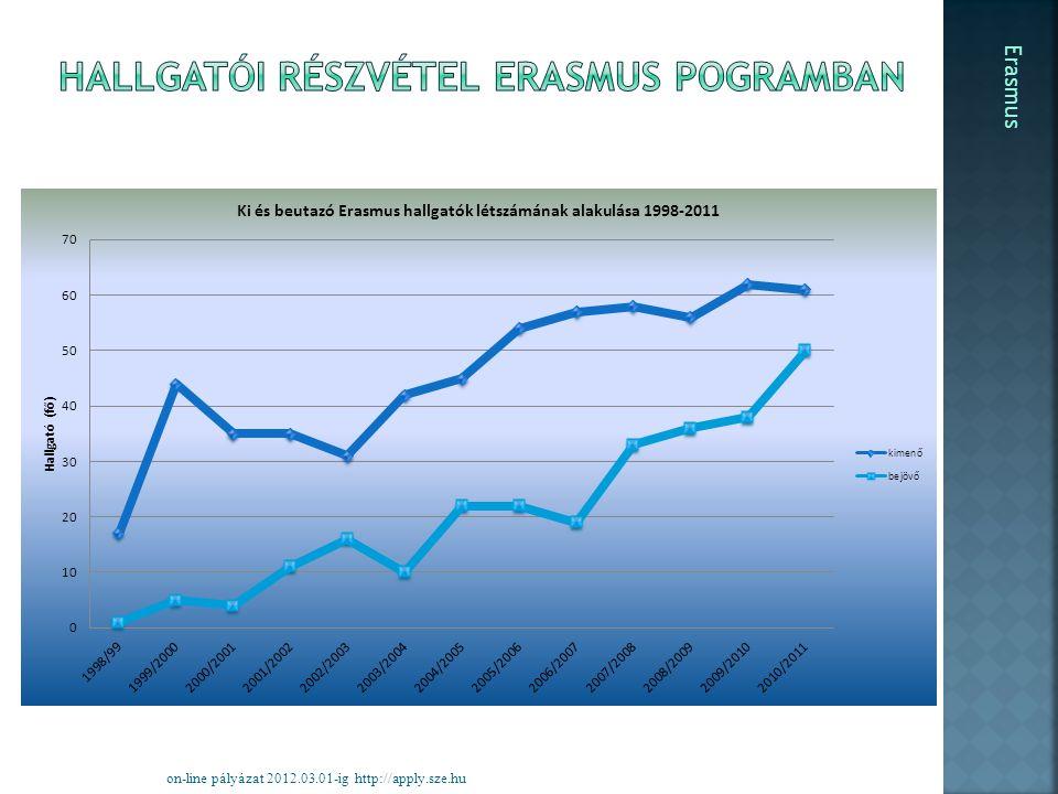 on-line pályázat 2012.03.01-ig http://apply.sze.hu Erasmus