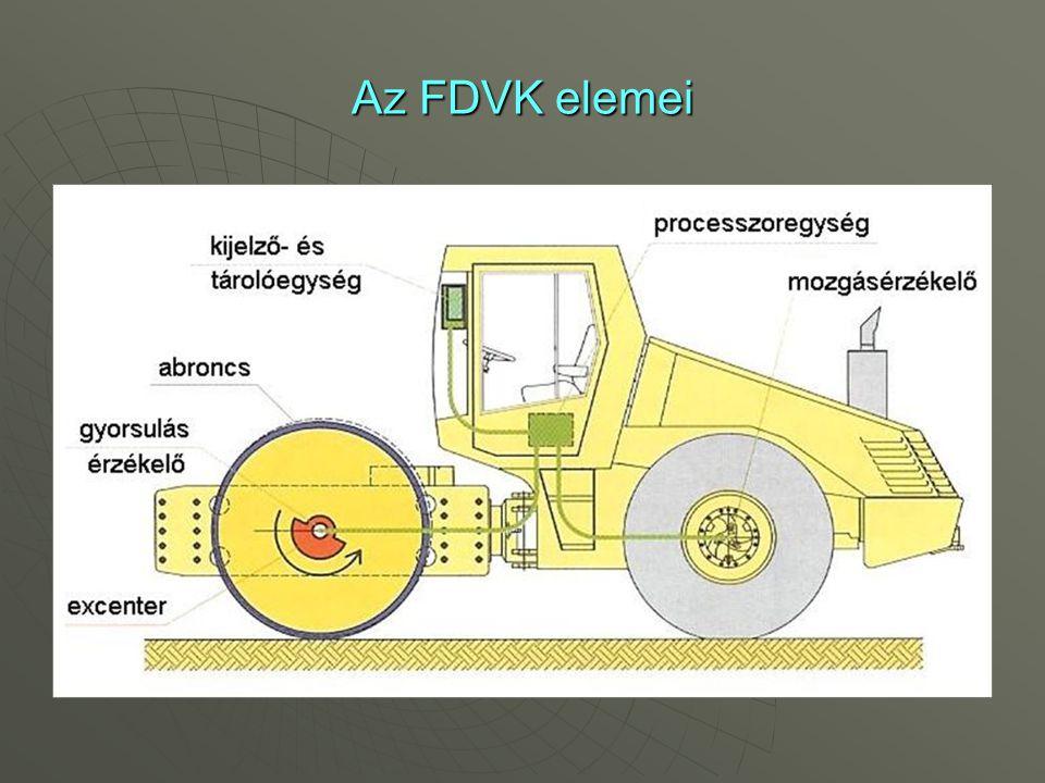 Az FDVK elemei