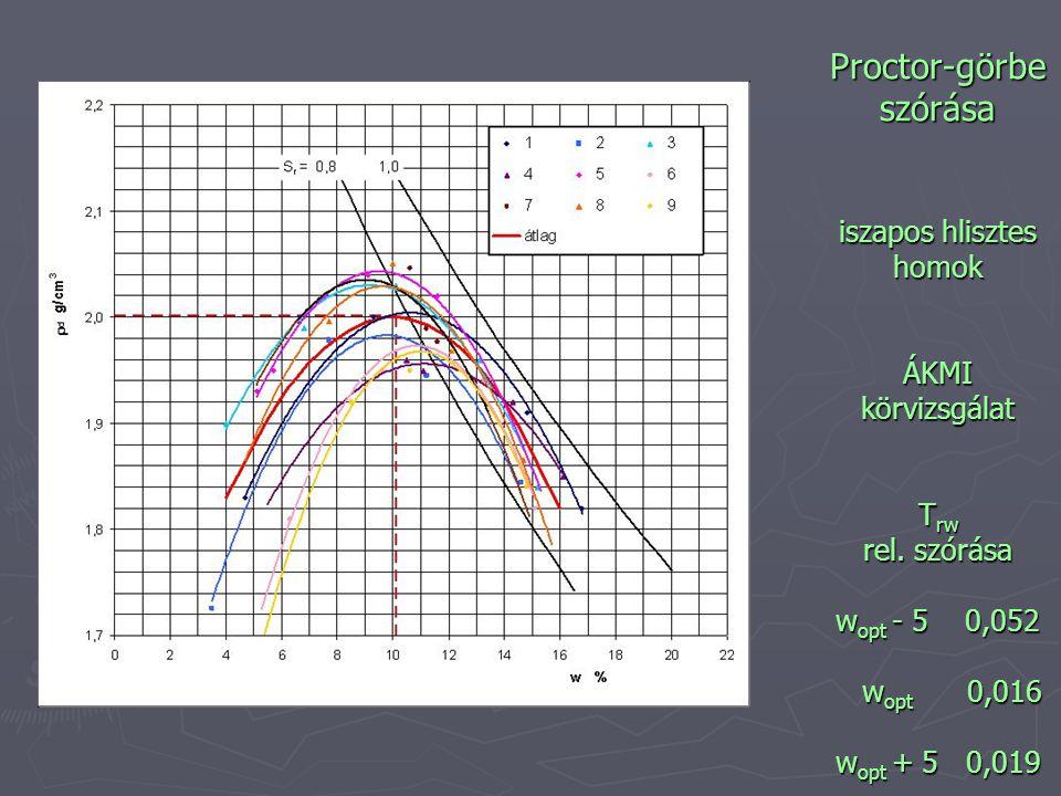 Proctor-görbe szórása iszapos hlisztes homok ÁKMI körvizsgálat T rw rel. szórása w opt - 5 0,052 w opt 0,016 w opt + 5 0,019
