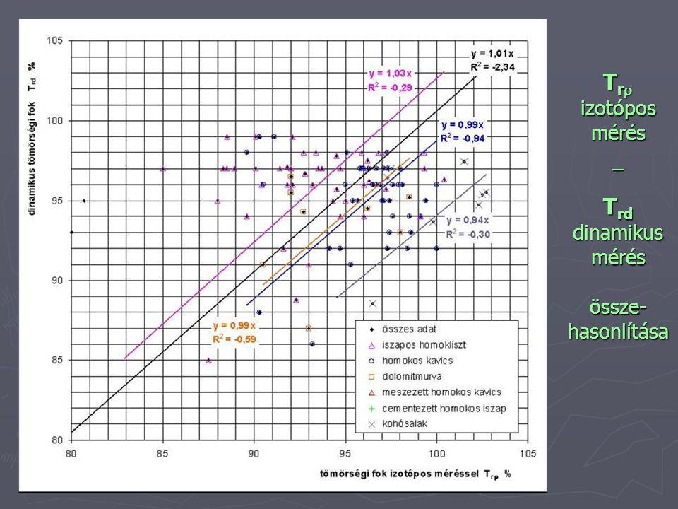 T r  izotópos mérés – T rd dinamikus mérés össze- hasonlítása