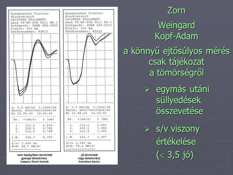 Zorn Weingard Kopf-Adam a könnyű ejtősúlyos mérés csak tájékozat a tömörségről  egymás utáni süllyedések összevetése  s/v viszony értékelése (  3,5