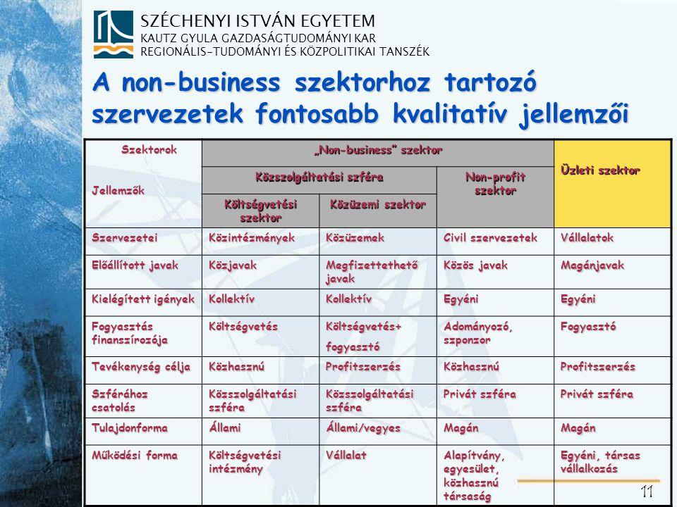 """SZÉCHENYI ISTVÁN EGYETEM KAUTZ GYULA GAZDASÁGTUDOMÁNYI KAR REGIONÁLIS-TUDOMÁNYI ÉS KÖZPOLITIKAI TANSZÉK 11 A non-business szektorhoz tartozó szervezetek fontosabb kvalitatív jellemzői Szektorok SzektorokJellemzők """"Non-business szektor Üzleti szektor Közszolgáltatási szféra Non-profit szektor Költségvetési szektor Közüzemi szektor SzervezeteiKözintézményekKözüzemek Civil szervezetek Vállalatok Előállított javak Közjavak Megfizettethető javak Közös javak Magánjavak Kielégített igények KollektívKollektívEgyéniEgyéni Fogyasztás finanszírozója KöltségvetésKöltségvetés+fogyasztó Adományozó, szponzor Fogyasztó Tevékenység célja KözhasznúProfitszerzésKözhasznúProfitszerzés Szférához csatolás Közszolgáltatási szféra Privát szféra TulajdonformaÁllamiÁllami/vegyesMagánMagán Működési forma Költségvetési intézmény Vállalat Alapítvány, egyesület, közhasznú társaság Egyéni, társas vállalkozás"""