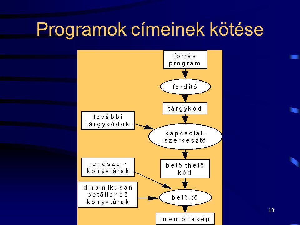 13 Programok címeinek kötése