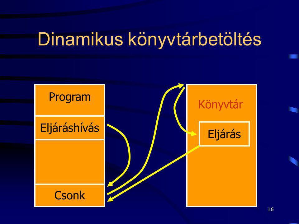 16 Dinamikus könyvtárbetöltés Program Eljáráshívás Csonk Eljárás Könyvtár