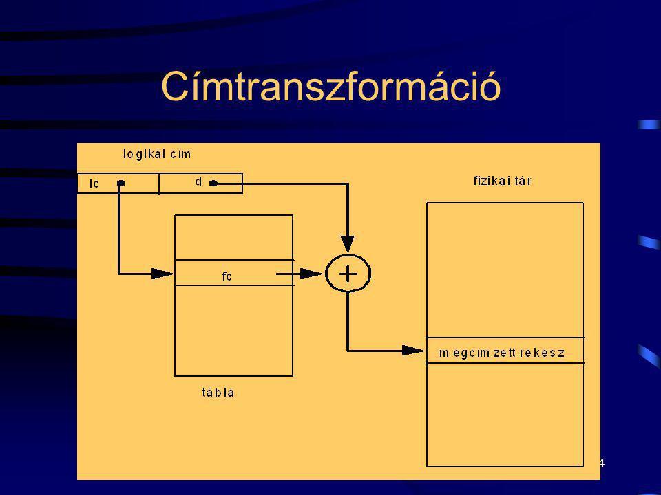 24 Címtranszformáció
