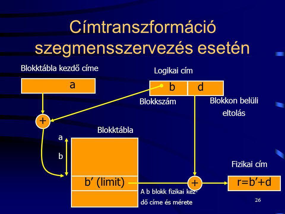 26 Címtranszformáció szegmensszervezés esetén a Blokktábla kezdő címe + bdbd Blokktábla Logikai cím Blokkszám Blokkon belüli eltolás b' (limit) b a A